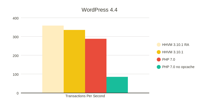 PHP7 vs HHVM on Wordpress 4.4