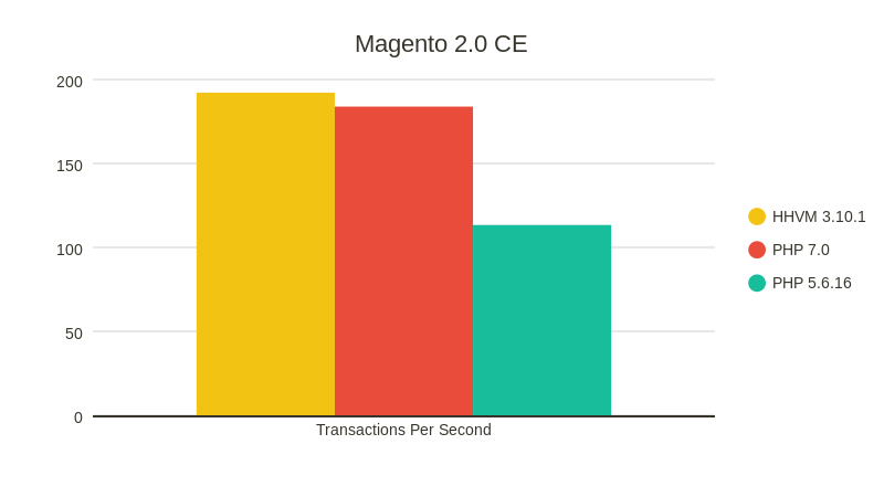 PHP7 vs PHP 5.6 vs HHVM on Magento 2.0 CE